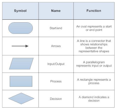 Basic flowchart symbols