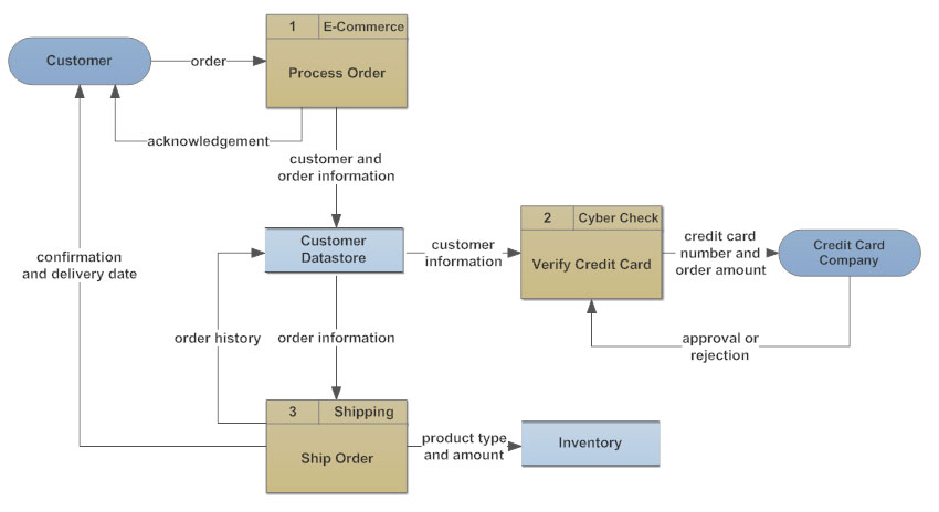 data flow diagram of management information system of customer data order 2010 # example dfd inventory system nbi information system data flow diagram by team2 data flow diagram order system bill customer 21 data flow diagram sales and inventory management pdf manual.
