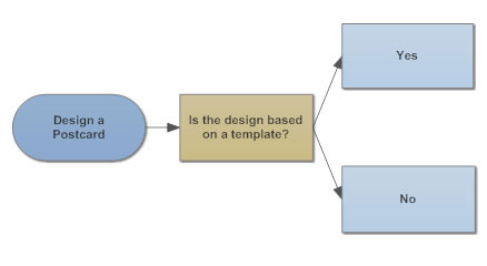 Flowchart tips five tips for better flowcharts basic flowchart example ccuart Choice Image