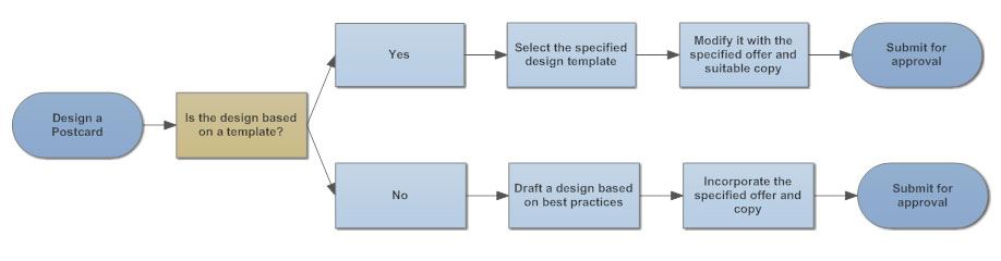 flowchart tips five tips for better flowcharts rh smartdraw com Conducting Best Practices Process process flow chart best practices