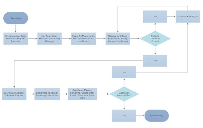easy flowchart maker free online flow chart creator software rh smartdraw com process flow diagram program process flow diagram software free download