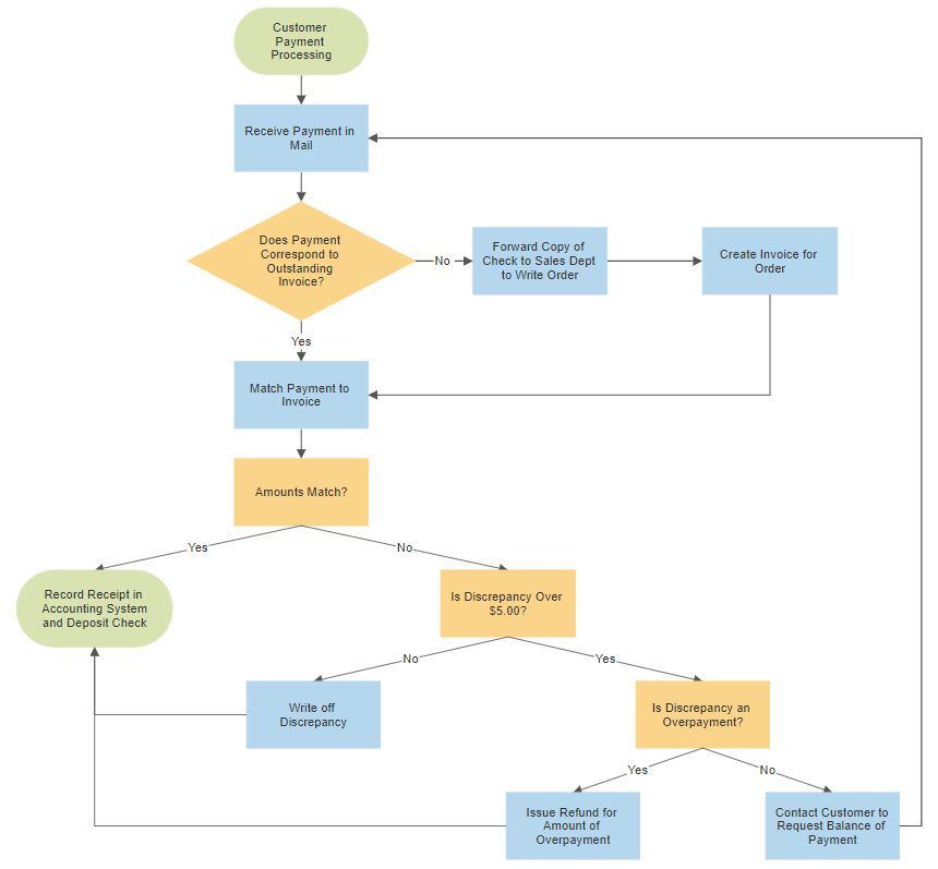 Process Flow Diagram Google Docs Flowchart Templates Get Chart Online Template