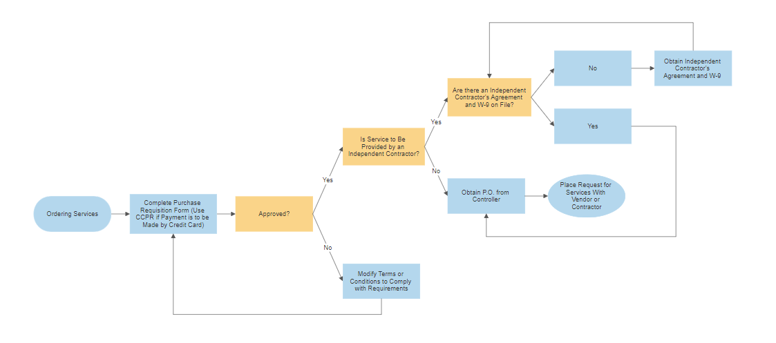 Flowchart Template for Word