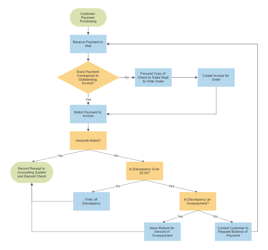 Internal audit control flowchart