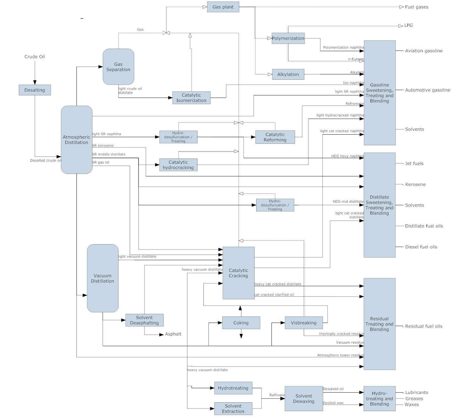 Flowchart Types and Flowchart Uses – Flow Chart Sample Process Flow