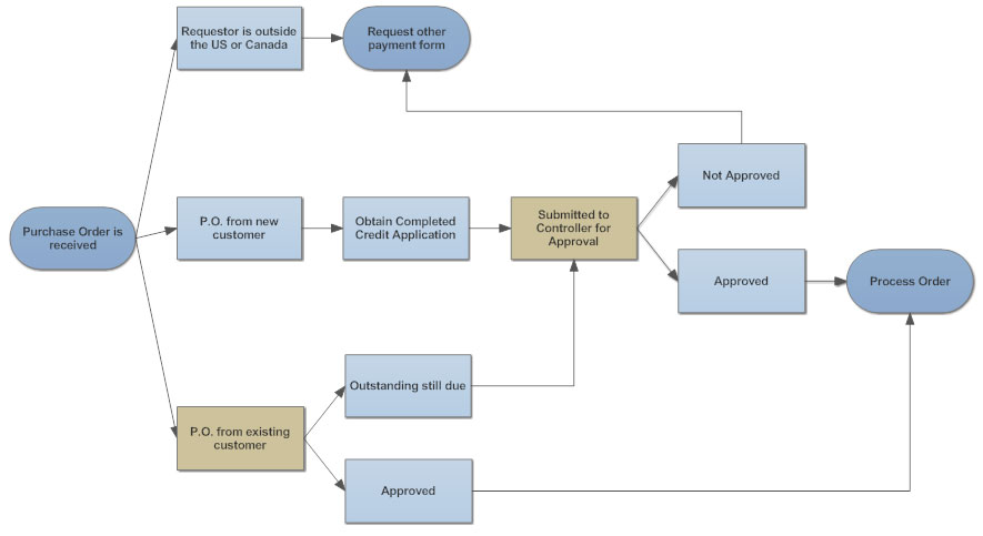 Flowchart tips five tips for better flowcharts purchase order process ccuart Image collections