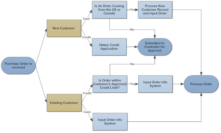 Flow Chart Decision: Flowchart Tips - Five Tips for Better Flowchartsrh:smartdraw.com,Chart