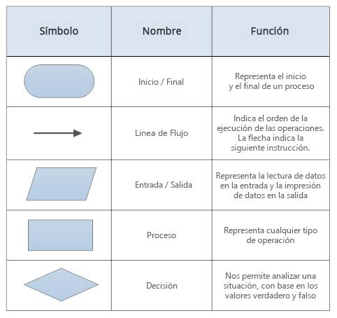 Smbolos de diagramas de flujo ccuart Image collections