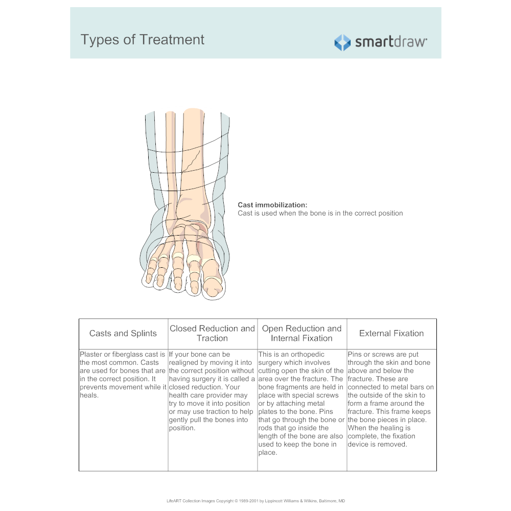 Example Image: Types of Treatment