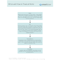 When and How to Treat at Home