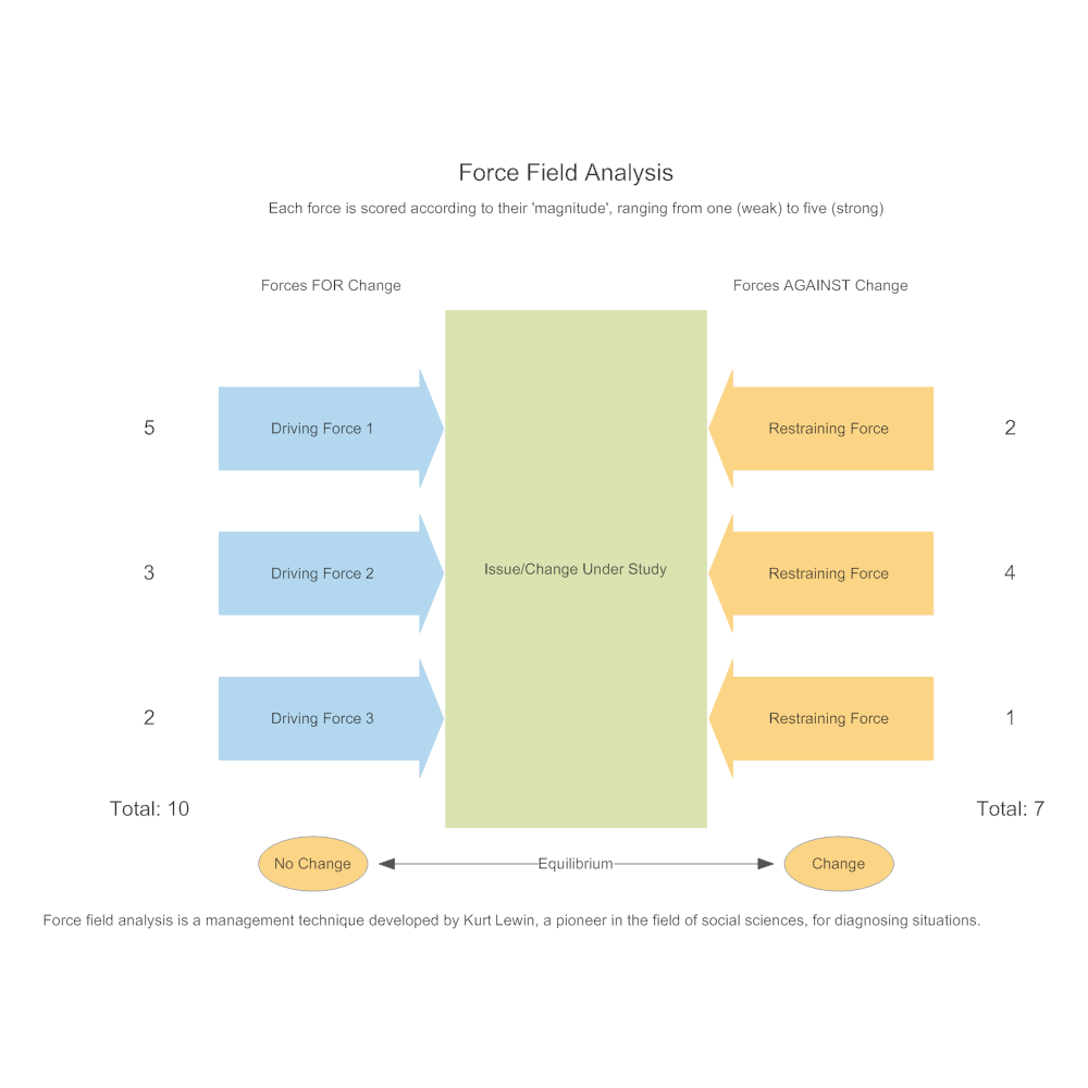 Model 1 Force Field Analysis – Force Field Analysis Template