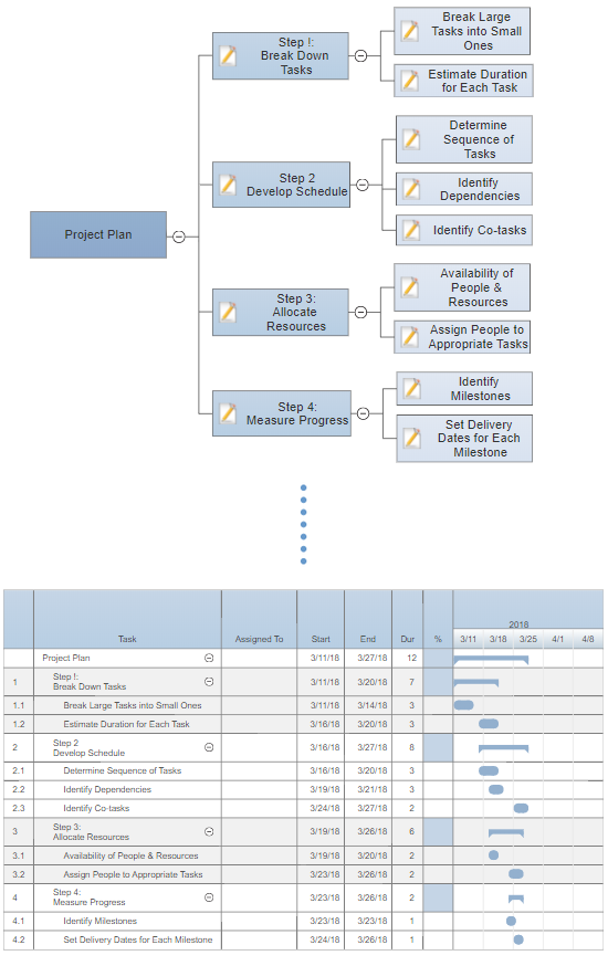 6 tips for project planning with gantt charts view mind map as gantt chart ccuart Choice Image