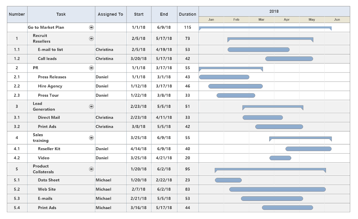 6 tips for project planning with gantt charts project progress bars geenschuldenfo Choice Image