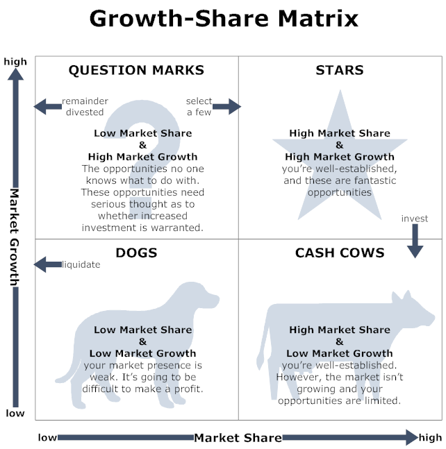 Growth share matrix image support
