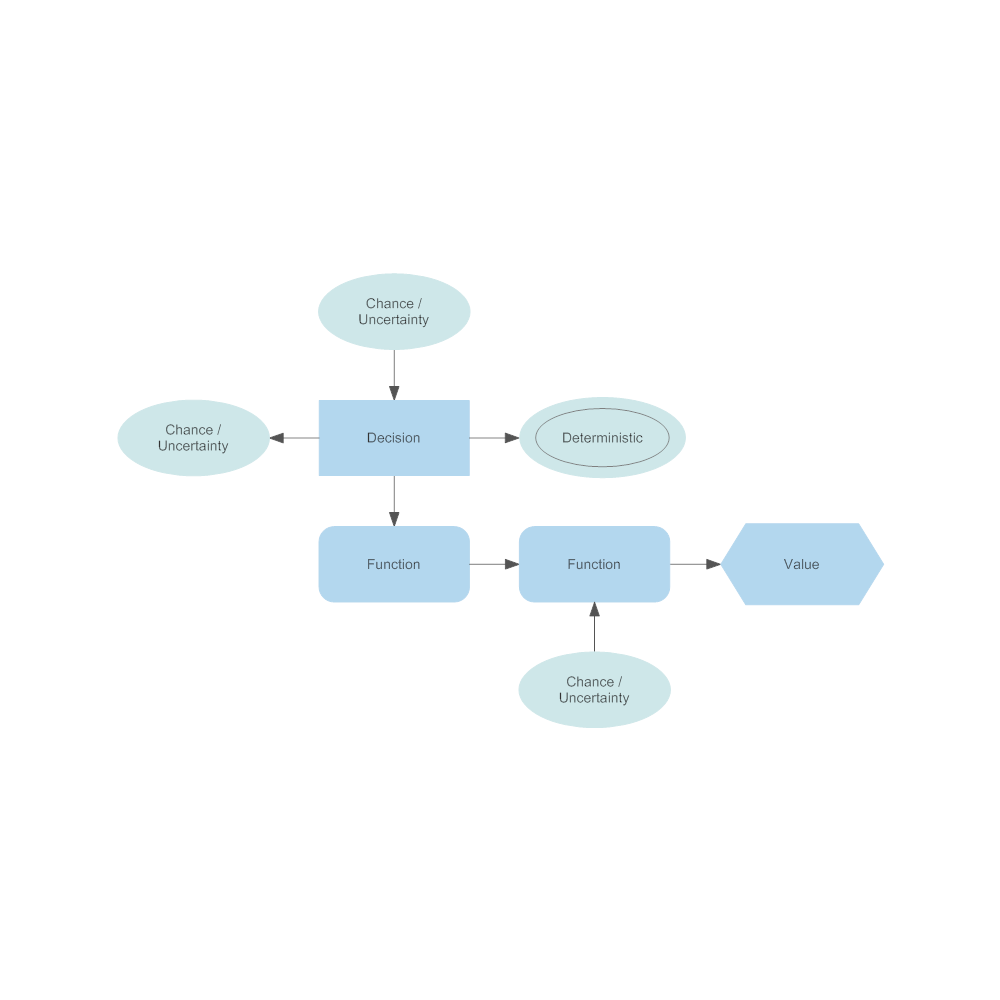 Influence diagram example ccuart Image collections