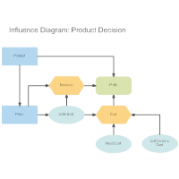 influence diagram what is an influence diagram