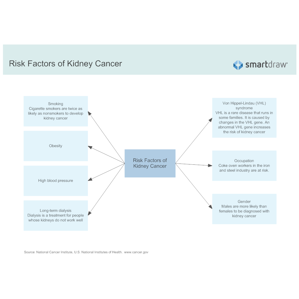 Cancer Gene Twice As Likely To Be >> Risk Factors Of Kidney Cancer