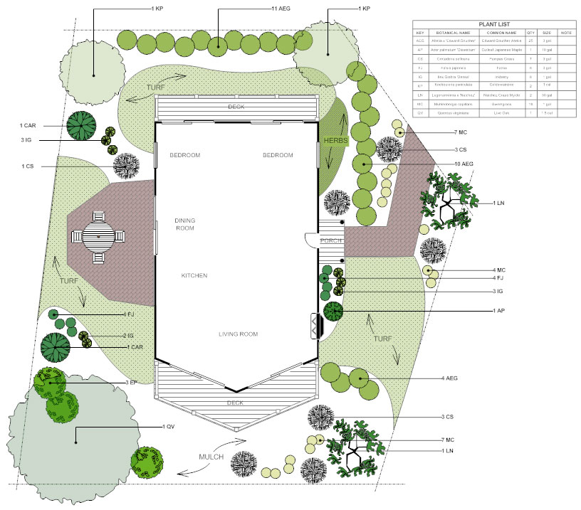 Landscape Plans Learn About Design Planning And Layout Rh Smartdraw Com Draw A Simple Schematic Diagram Motor