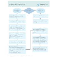 Stages of Lung Cancer