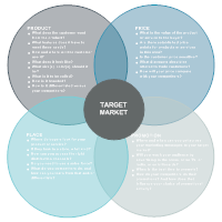 healthcare marketing 4ps Medical and health organizations as well as health care providers face  four  service marketing mix (4ps) factors (people, physical evidence,.