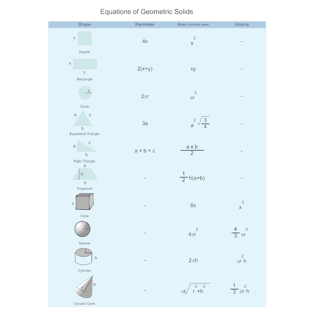Example Image: Geometric Solids Equation Chart