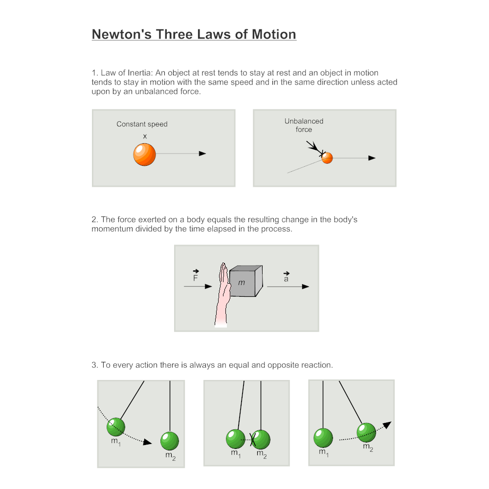 Newtons three laws diagram ccuart Images