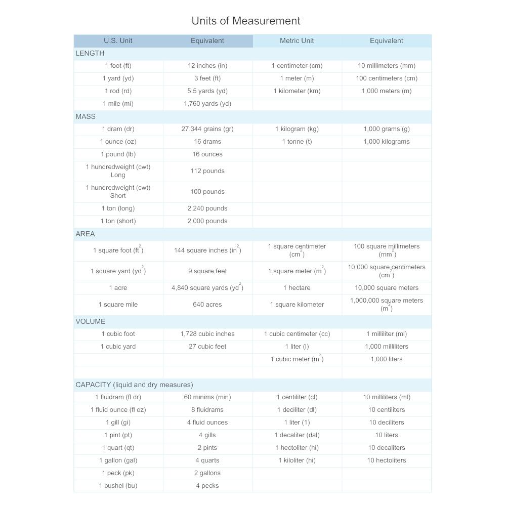 Uncategorized Metrics And Measurement Worksheet units of measurement math diagram