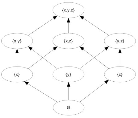 Math diagram math diagram types how to create a math diagram more hasse diagram ccuart Image collections