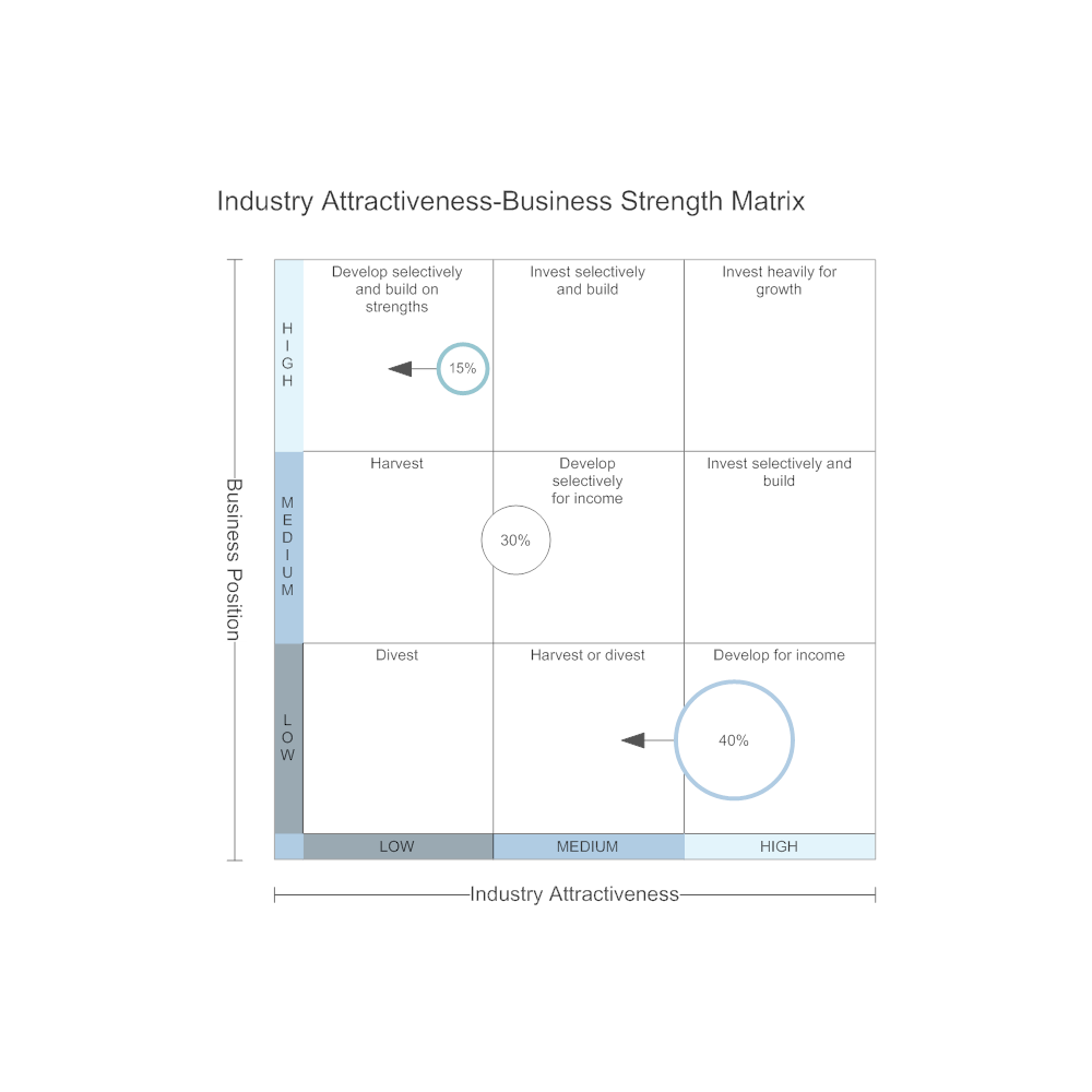 industry attractiveness Behind porter's five forces model is to determine attractiveness of the industry.