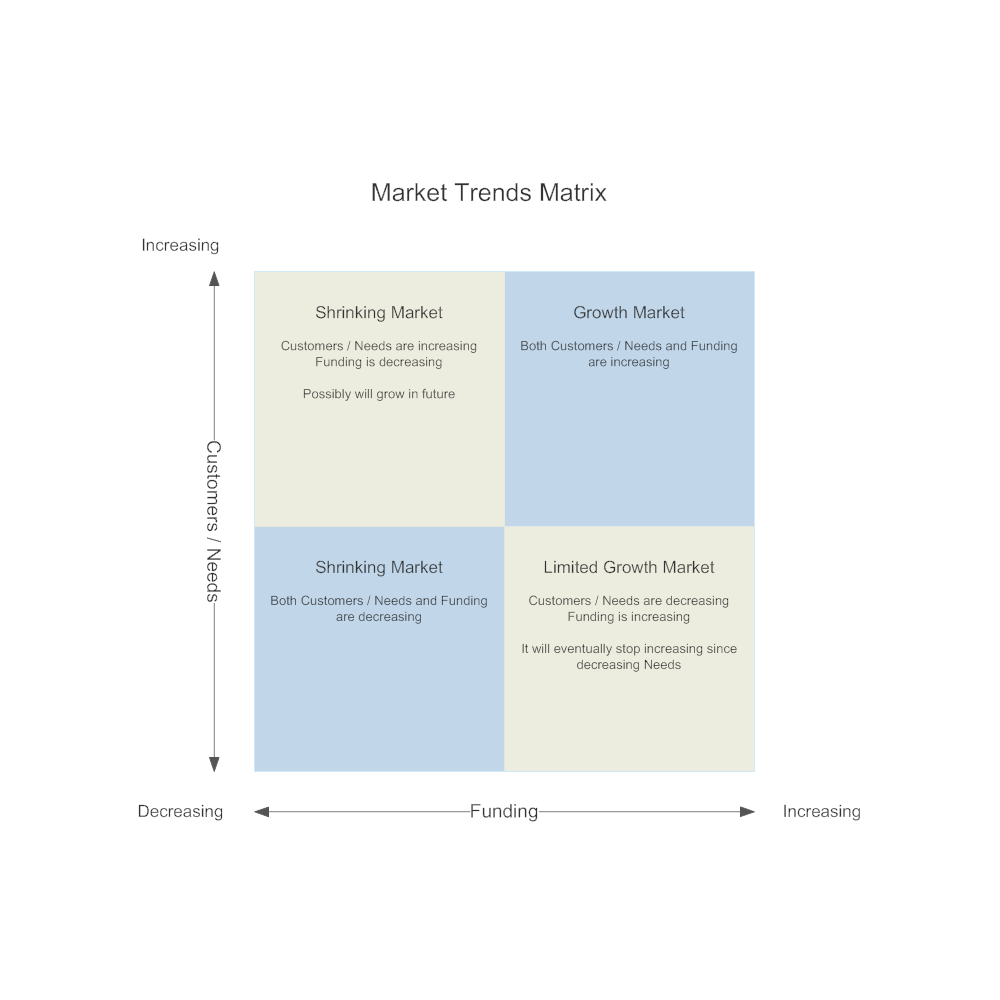 Example Image: Market Trends Matrix