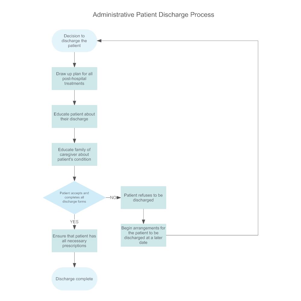 Administrative patient discharge flowchart nvjuhfo Images
