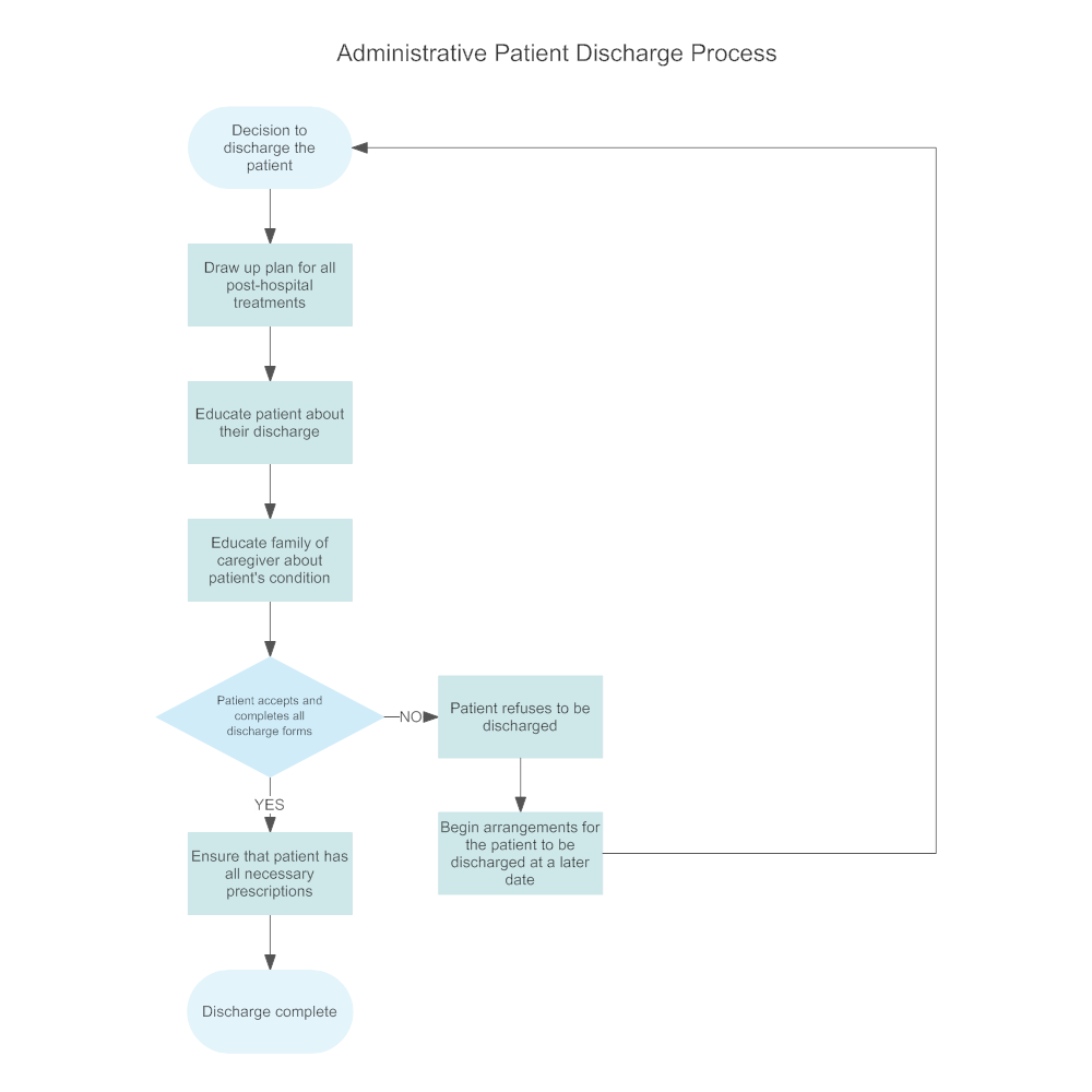 Administrative patient discharge flowchart thecheapjerseys Images