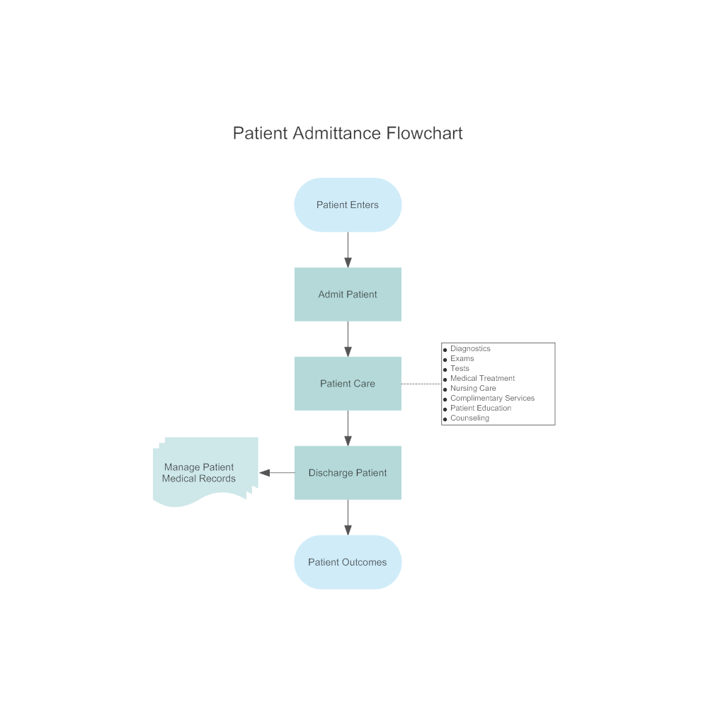 Patient admittance flowchart text in this example patient admittance flowchart patient outcomes discharge patient thecheapjerseys Images