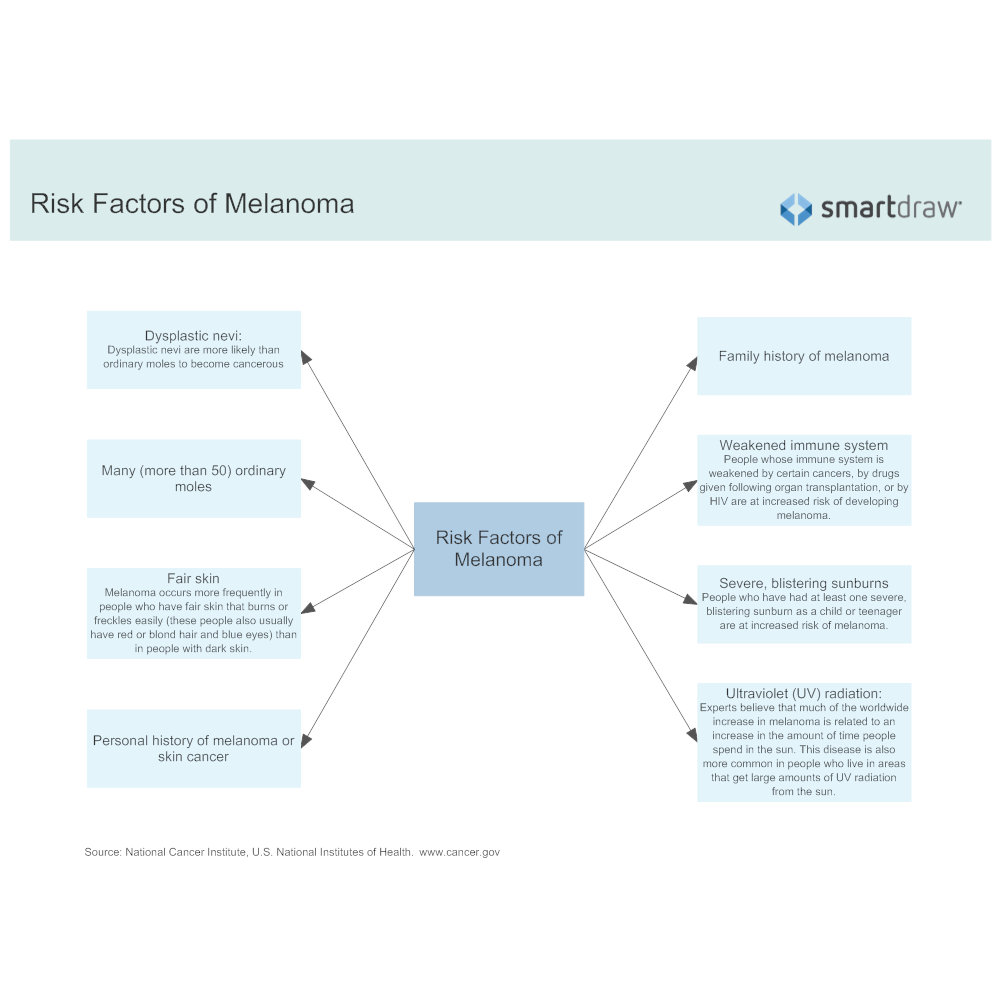 Example Image: Risk Factors of Melanoma