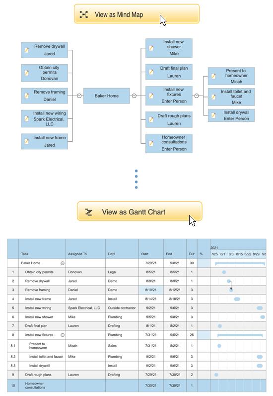 View mind map as a gantt chart