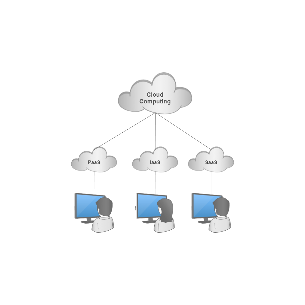 Example Image: Cloud Computing Service Models