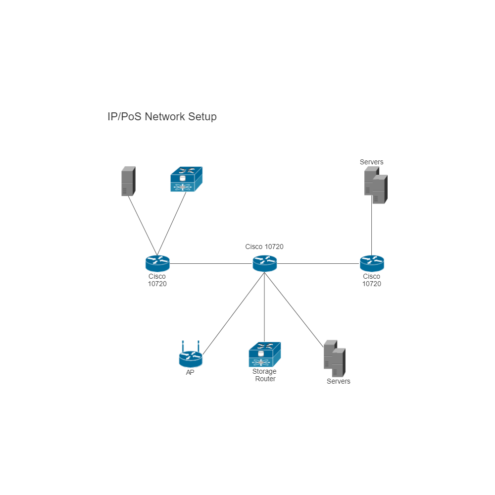 Ip Pos Network Setup Cisco Router The Basic Is In Following Diagram Click To Edit This Example Image