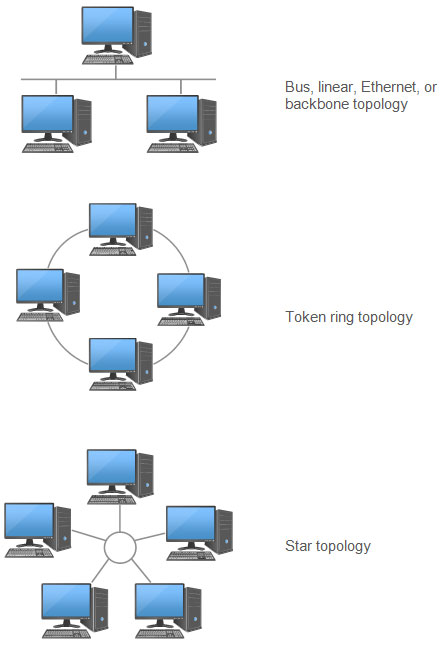 design topology?bn=1510011130 different types of network diagrams basic network design topology