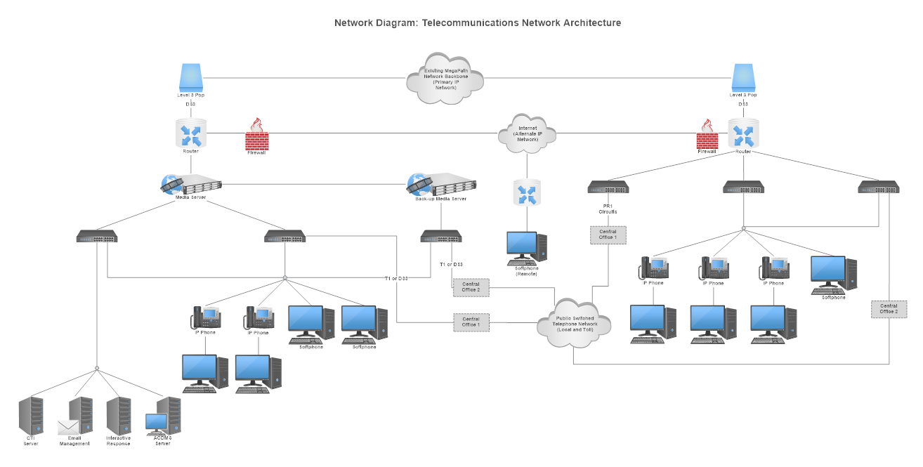 servers network wiring diagram