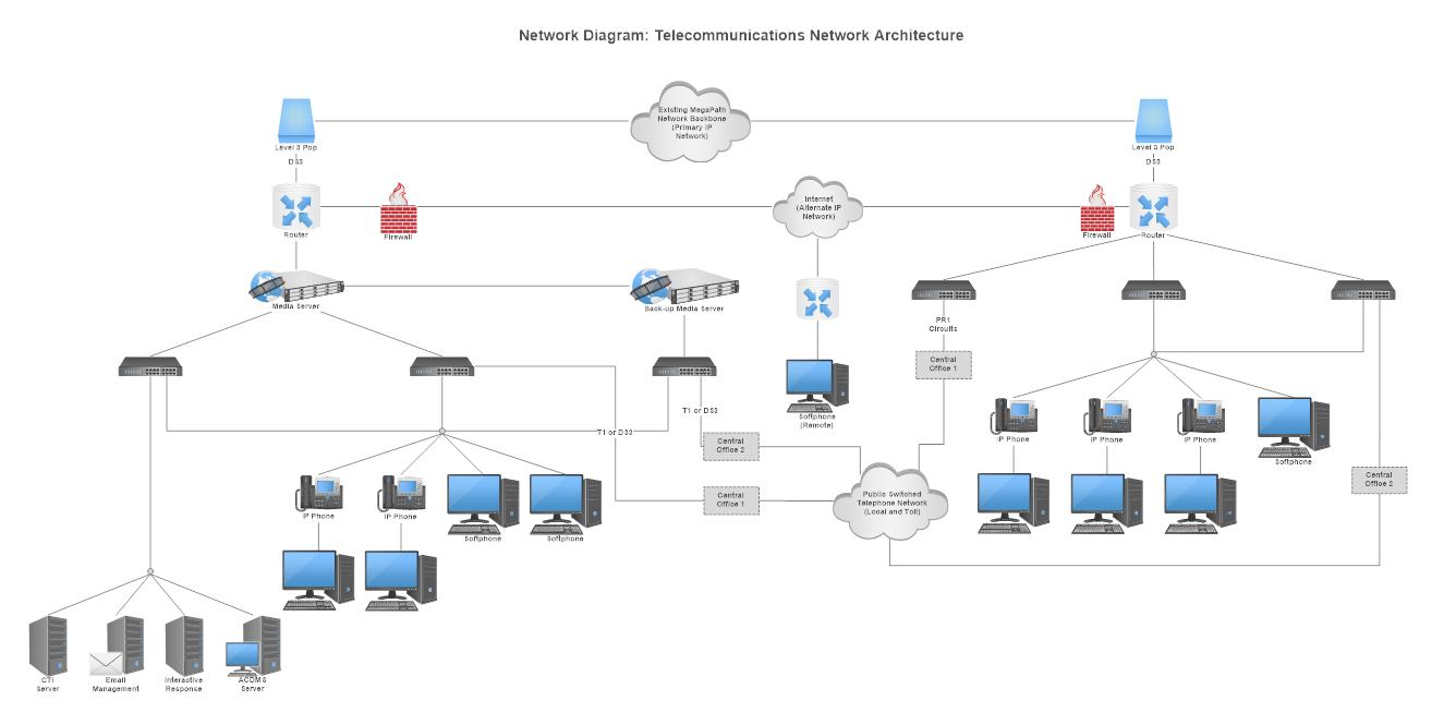 Detailed network diagram circuit diagram symbols network diagram learn what is a network diagram and more rh smartdraw com detailed network diagram software detailed network topology diagram ccuart Choice Image