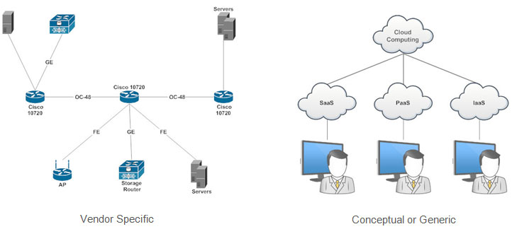 different types of network diagrams basic network design topology rh smartdraw com Home Network Configuration simple network configuration diagram