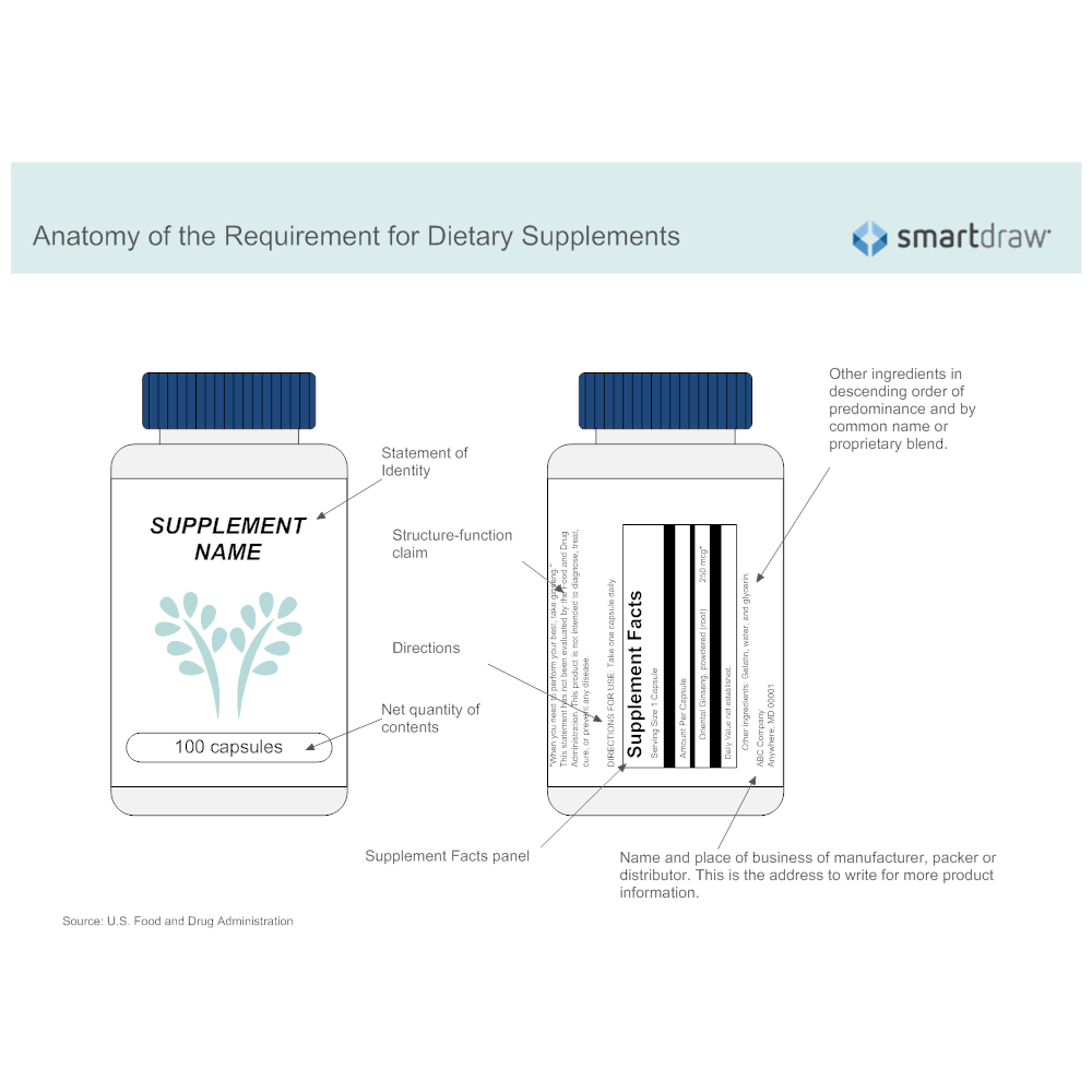 anatomy-of-the-requirement-for-dietary-supplements.png?bn=1510011130