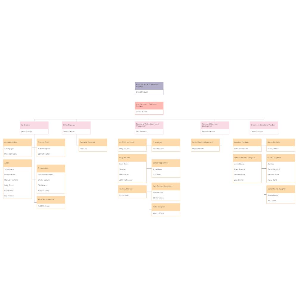 Gaming Company Organizational Chart – Company Organization Chart