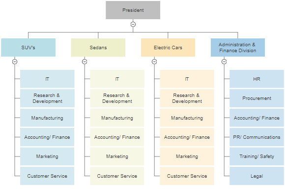 Image result for functional chart of organization