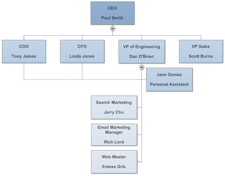 Tips For Perfect Organizational Charts