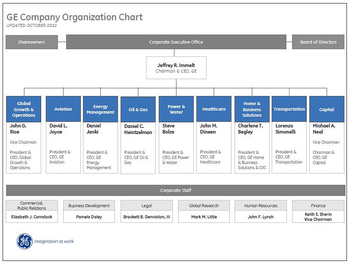 Online Organizational Charts