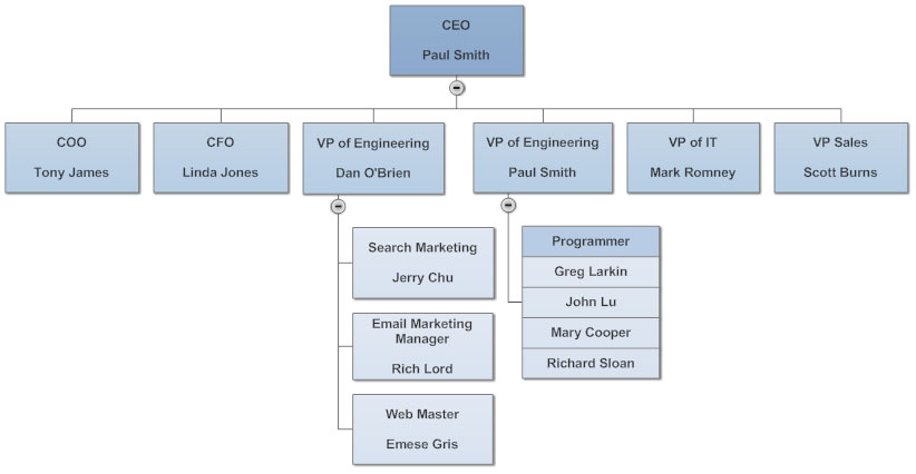 Multiple org chart positions