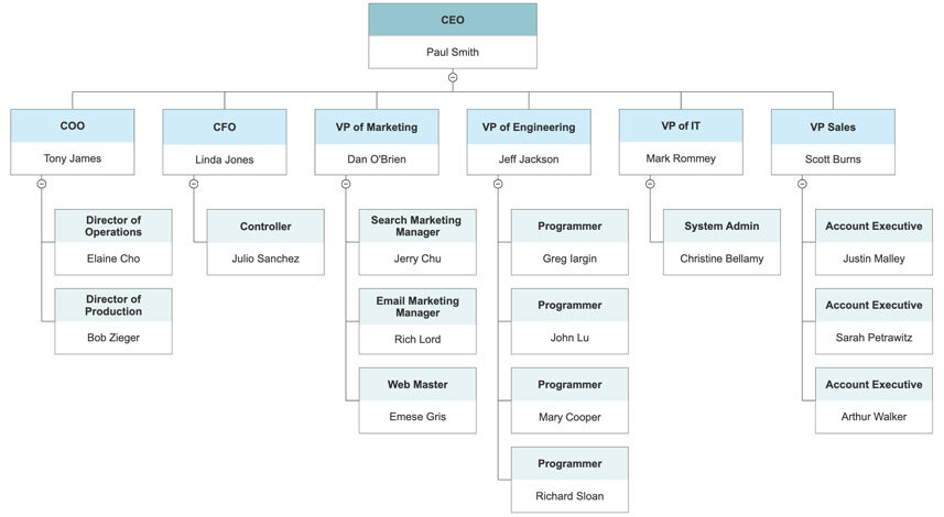 Easy org chart template engneforic easy org chart template accmission Gallery