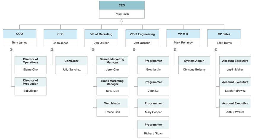 Organisational Structure Diagram Template  Microsoft Word Diagram Templates