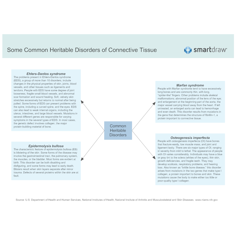 Some Common Heritable Disorders Of Connective Tissuegbn1510011130